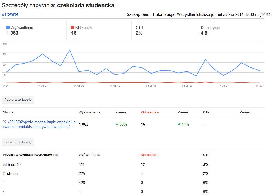 Statystyki frazy w Narzędziach dla Webmasterów Google