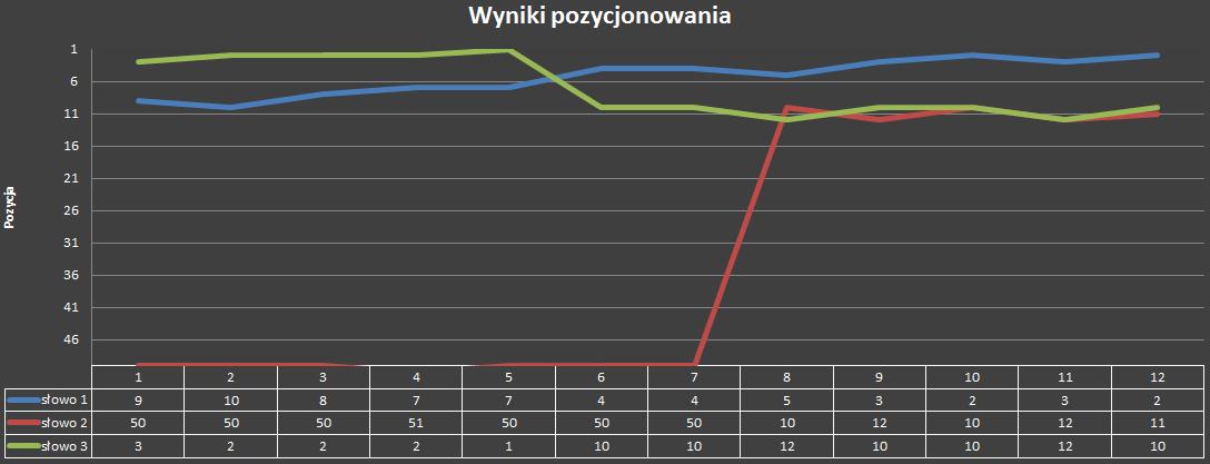 Pozycjonowanie stron - Wykres zmiany pozycji słów w czasie