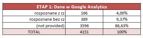 Etap 1 - Ruch organiczny w statystykach Google Analytics