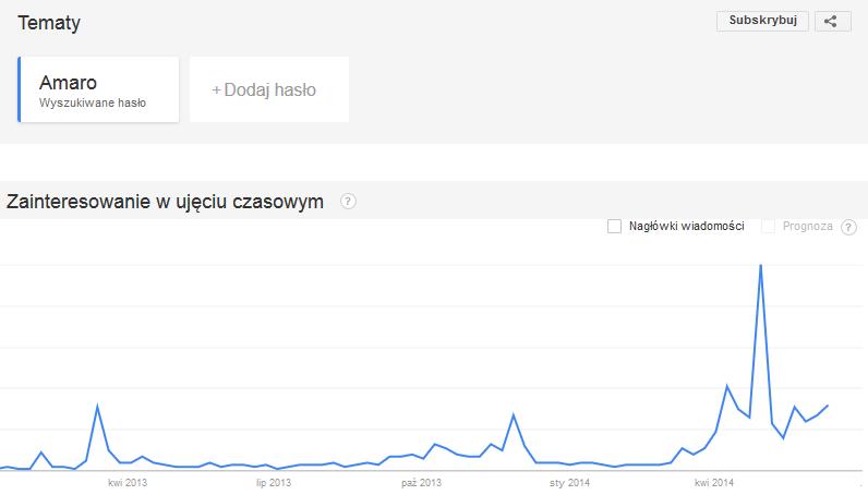 Trend dla frazy Amaro w latach 2013 i 2014