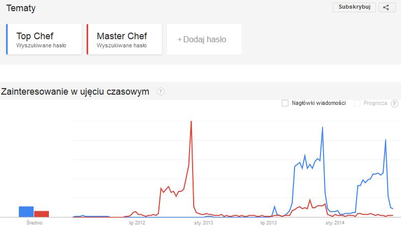 Trend dla frazy Master Chef vs Top Chef w latach 2012 i 2013
