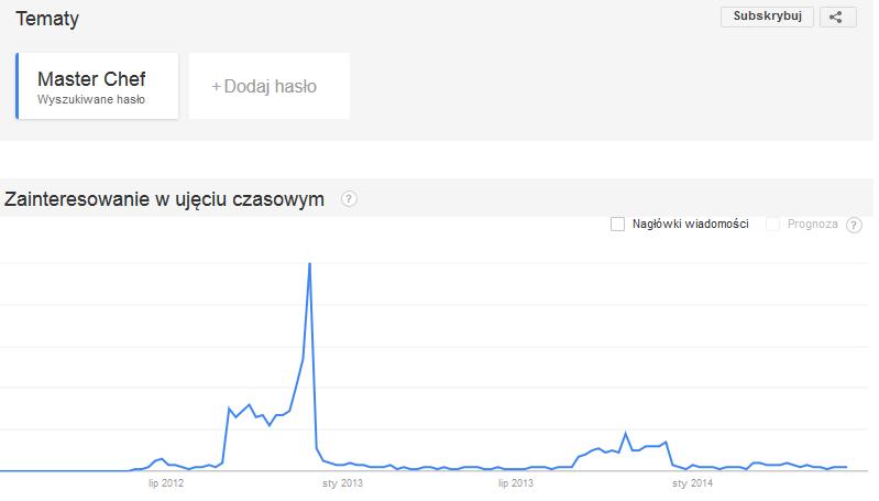 Trend dla frazy Master Chef w latach 2012 i 2013