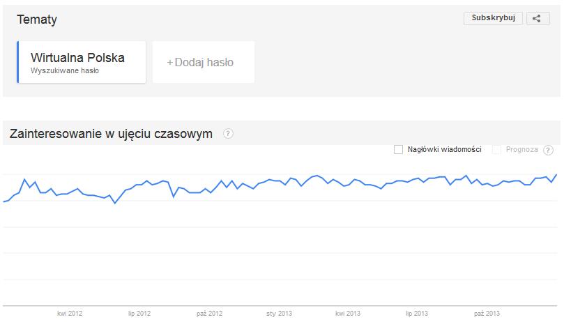 Trend dla frazy Wirtualna Polska w latach 2012 i 2013