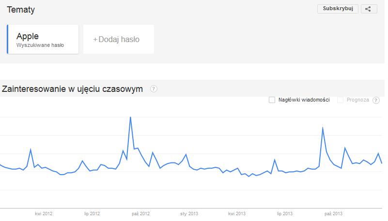 Trend dla frazy apple w latach 2012 i 2013