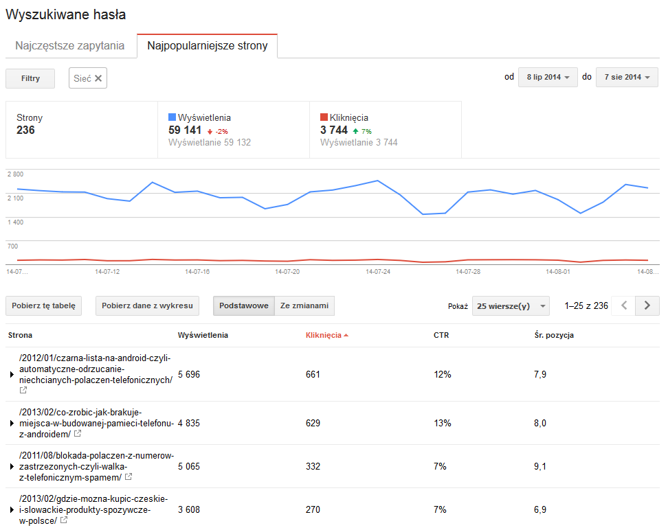 Strony docelowe w Narzędziach dla Webmasterów Google