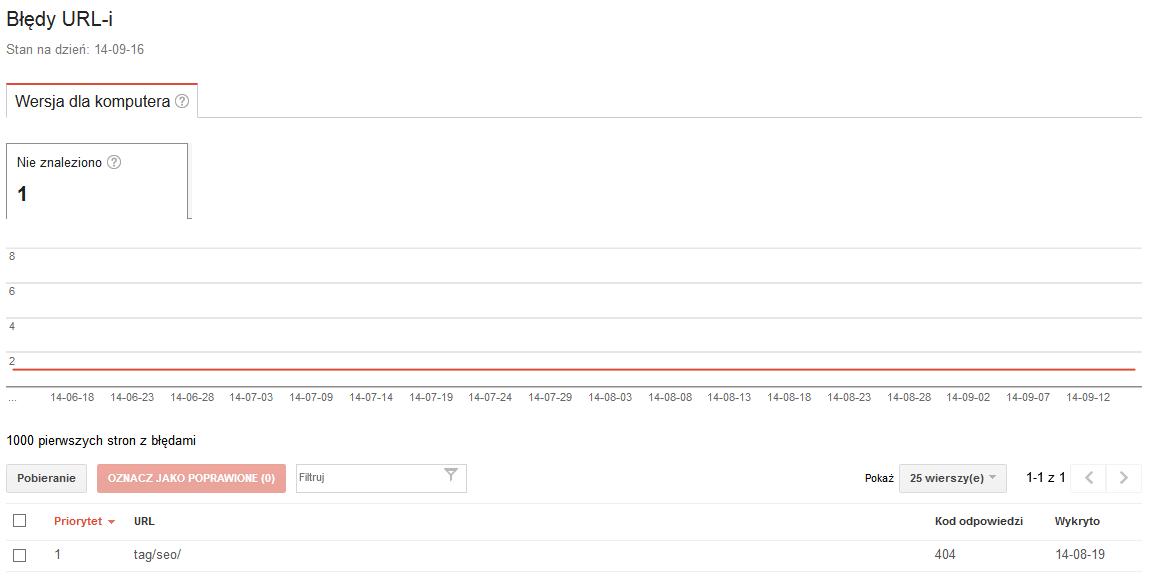 Błąd 404 w Narzędziach dla Webmasterów Google