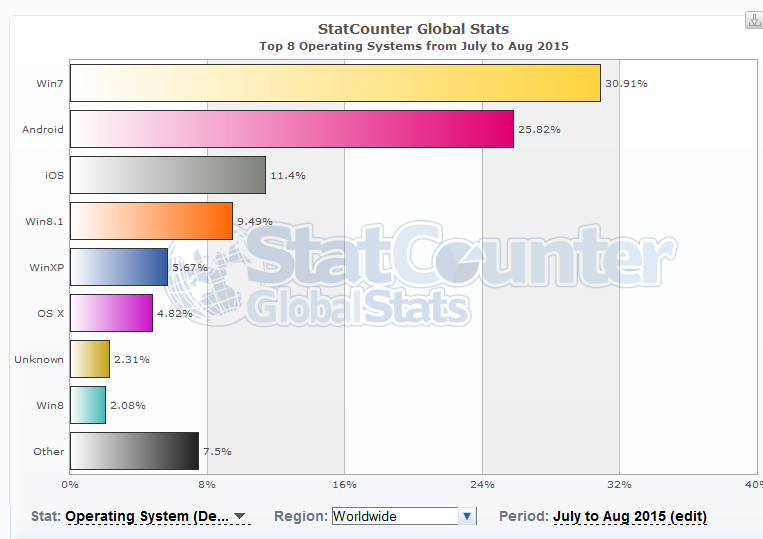 Statystyki systemów operacyjnych na świecie