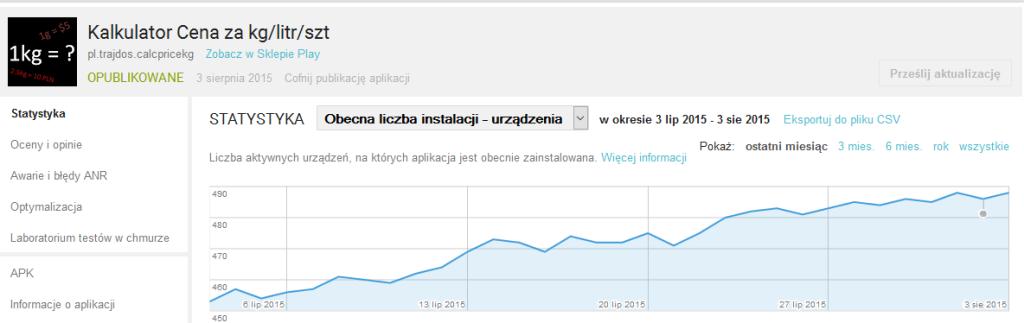 Statystki aplikacji w Google Play