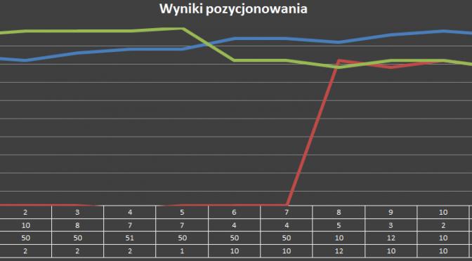 Wykres zmiany pozycji słów w czasie